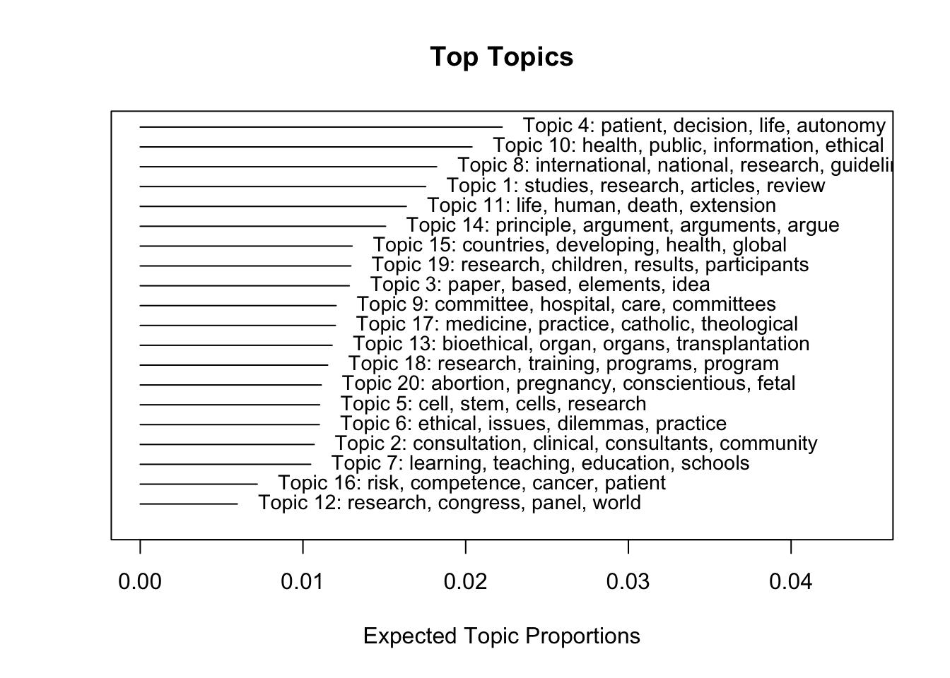Conceptual Structure: Community Detection Versus Topic Models